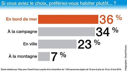 Longelitto - les français préfèrent habiter en bord de mer - Etude IFOP pour Ouest-France en mai 2019