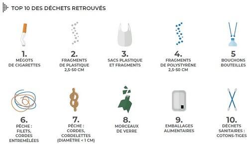 Top-10-déchets-ramassés-sur-plages-en-2019-500x289-source-Surfrider